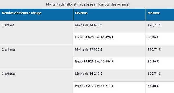 plafond allocation de base