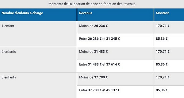 Paje allocation de base